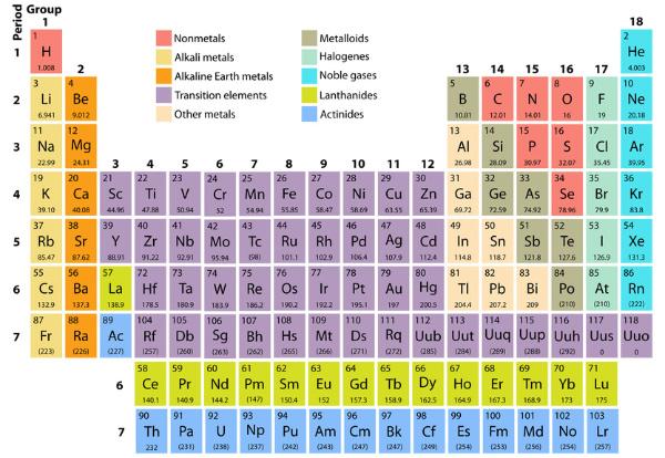 Imena za nove elemente photon tide for 12th element periodic table